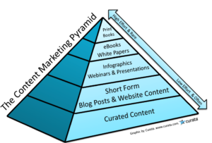 The content marketing piramid
