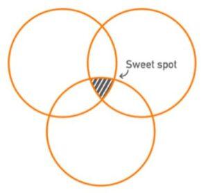 Content sweetspot